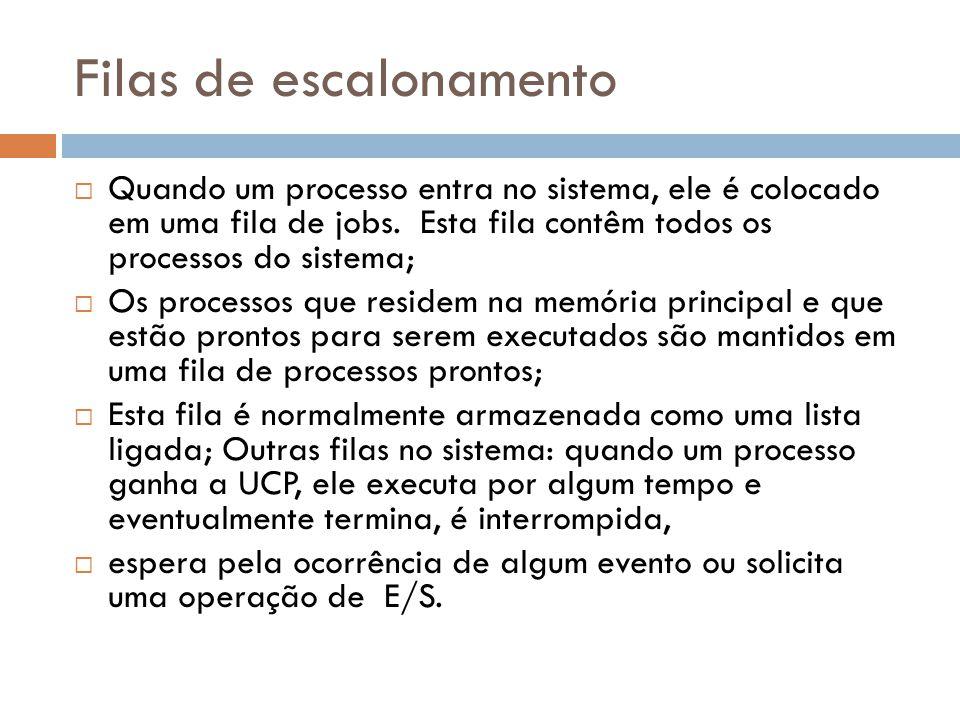 Filas de escalonamento Quando um processo entra no sistema, ele é colocado em uma fila de jobs.