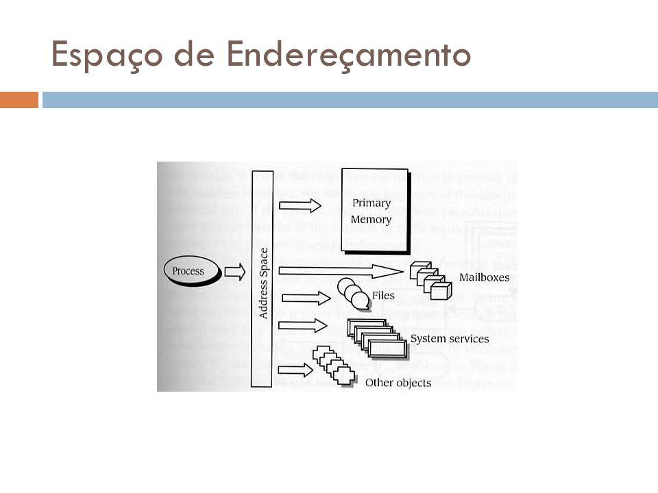 Criação do Espaço de Endereçamento Tradutores (assembler e compiladores) traduzem módulos de código fonte em um conjunto de módulos objeto (um modulo para cada arquivo fonte); Um link editor combina os módulos objeto com as bibliotecas utilizadas gerando um único programa, armazenando-o em um arquivo; O carregador copia o programa da memória secundária para a primária, onde a UCP pode decodificar e executar cada uma de suas instruções.