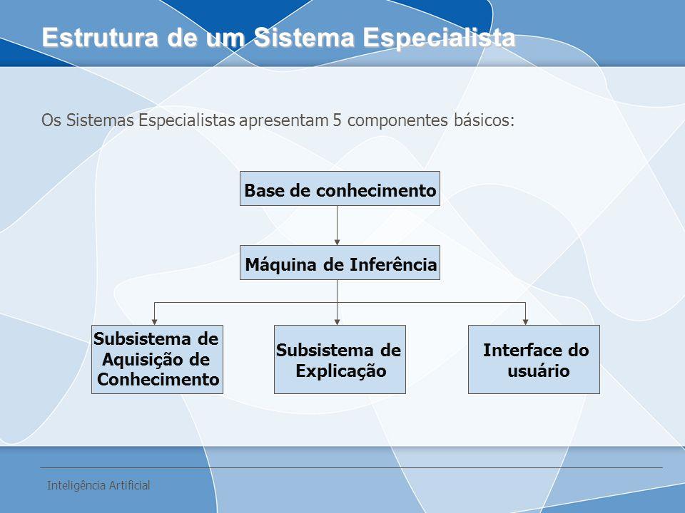 Os Sistemas Especialistas apresentam 5 componentes básicos: Estrutura de um Sistema Especialista Base de conhecimento Máquina de Inferência Subsistema