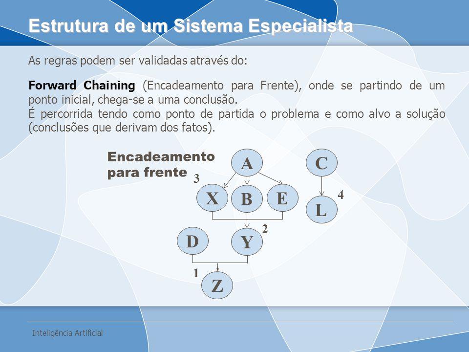 As regras podem ser validadas através do: Forward Chaining (Encadeamento para Frente), onde se partindo de um ponto inicial, chega-se a uma conclusão.
