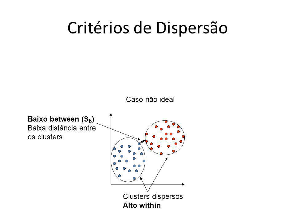 Critérios de Dispersão Clusters dispersos Alto within Baixo between (S b ) Baixa distância entre os clusters. Caso não ideal