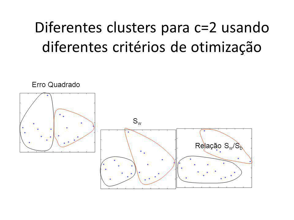 Diferentes clusters para c=2 usando diferentes critérios de otimização Erro Quadrado SwSw Relação S w /S b