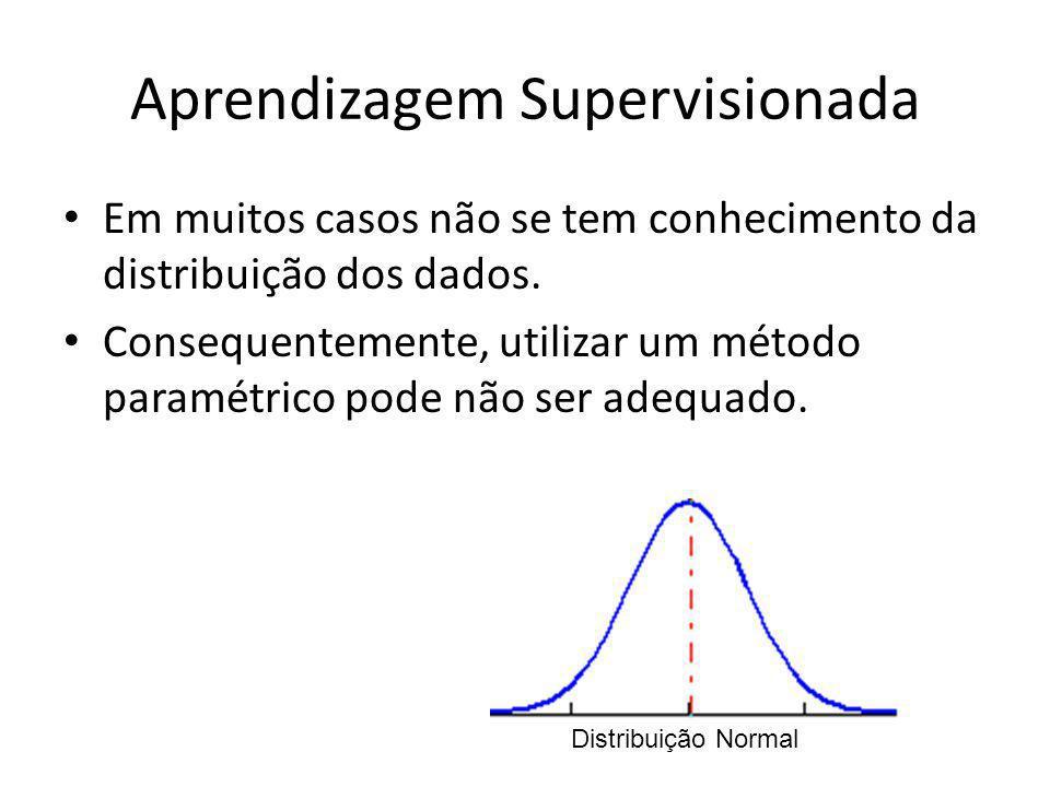 Aprendizagem Supervisionada Um algoritmo não-paramétrico para aprendizagem supervisionada é o k-NN (k Nearest Neighbor).