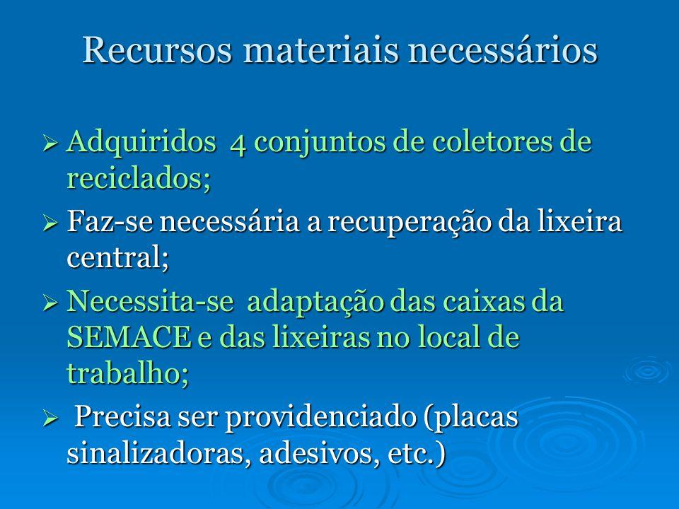 Recursos materiais necessários Adquiridos 4 conjuntos de coletores de reciclados; Adquiridos 4 conjuntos de coletores de reciclados; Faz-se necessária a recuperação da lixeira central; Faz-se necessária a recuperação da lixeira central; Necessita-se adaptação das caixas da SEMACE e das lixeiras no local de trabalho; Necessita-se adaptação das caixas da SEMACE e das lixeiras no local de trabalho; Precisa ser providenciado (placas sinalizadoras, adesivos, etc.) Precisa ser providenciado (placas sinalizadoras, adesivos, etc.)