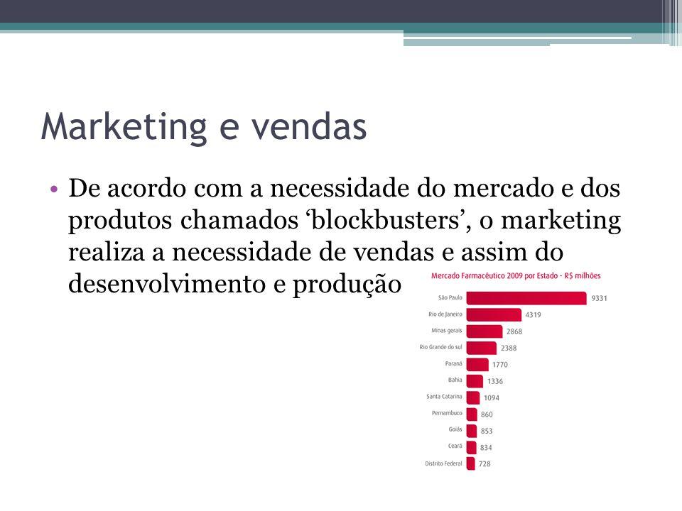 Marketing e vendas De acordo com a necessidade do mercado e dos produtos chamados blockbusters, o marketing realiza a necessidade de vendas e assim do