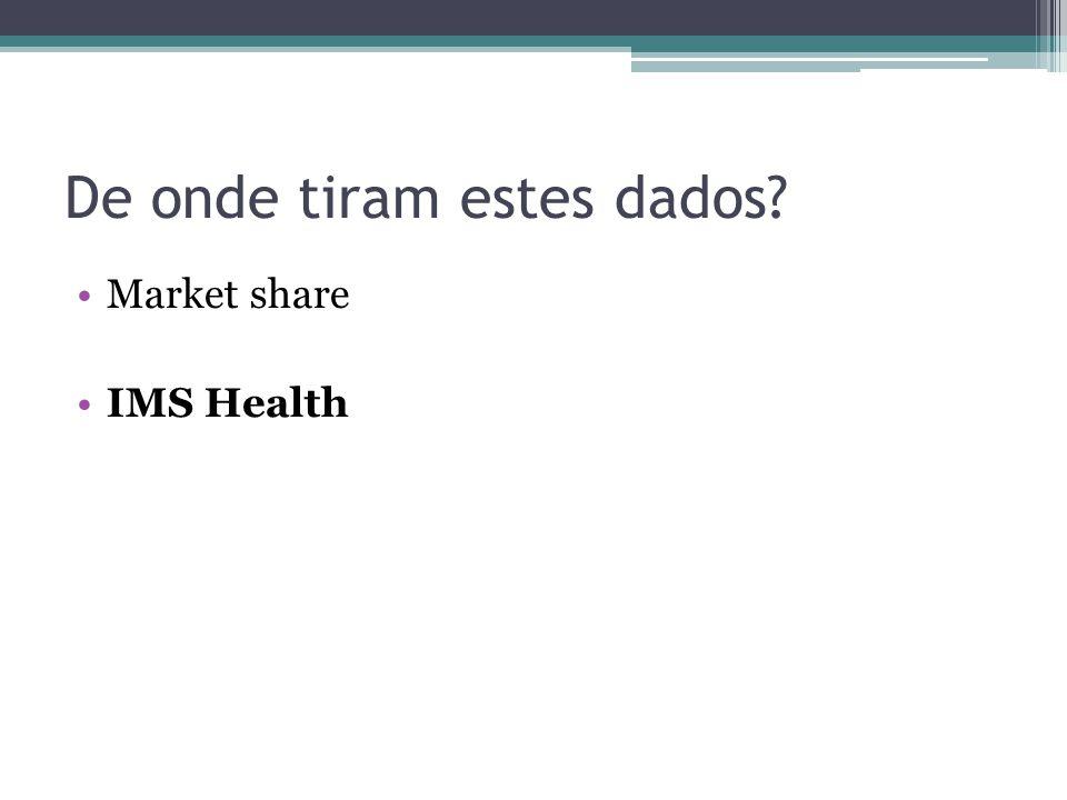 De onde tiram estes dados? Market share IMS Health