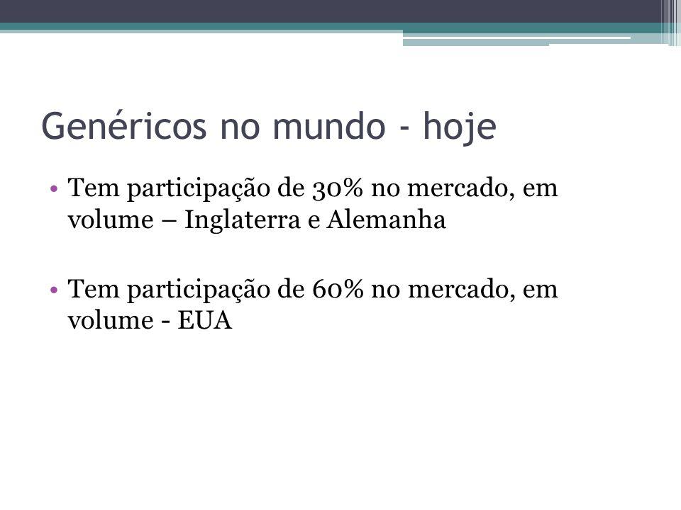 Genéricos no Brasil 1999 – Lei 9787 Após 4 anos, o mercado de genéricas já tomava conta de 60% no Brasil Os Genéricos são intercambiáveis com os medicamentos de referência