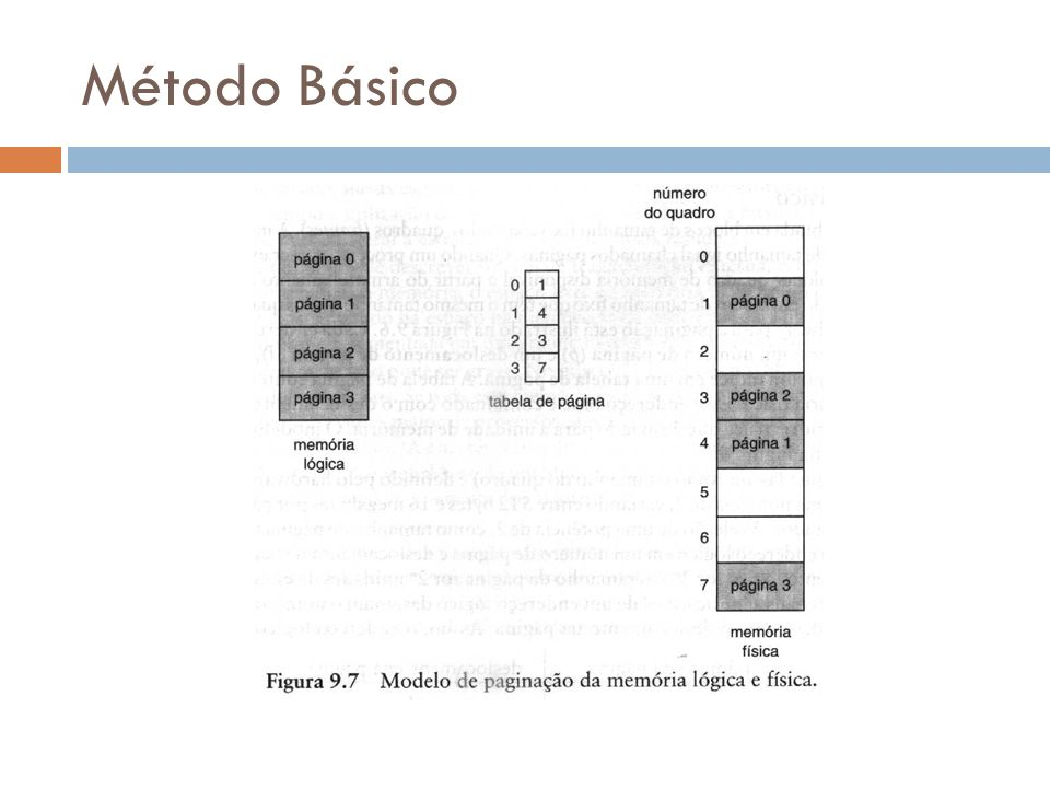 Como exemplo, usando um tamanho de página de 4 bytes e uma memória física de 32 bytes (8 páginas), mostramos com uma visão de memória de usuário pode ser mapeada na memória física.
