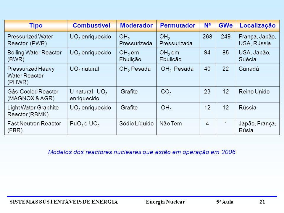 SISTEMAS SUSTENTÁVEIS DE ENERGIA Energia Nuclear 5ª Aula 21 TipoCombustívelModeradorPermutadorNªGWeLocalização Pressurized Water Reactor (PWR) UO 2 enriquecidoOH 2 Pressurizada 268249França, Japão, USA, Rússia Boiling Water Reactor (BWR) UO 2 enriquecidoOH 2 em Ebulição OH 2 em Ebulicão 9485USA, Japão, Suécia Pressurized Heavy Water Reactor (PHWR) UO 2 naturalOH 2 Pesada 4022Canadá Gás-Cooled Reactor (MAGNOX & AGR) U natural UO 2 enriquecido Grafite CO 2 2312Reino Unido Light Water Graphite Reactor (RBMK) UO 2 enriquecido Grafite OH 2 12 Rússia Fast Neutron Reactor (FBR) PuO 2 e UO 2 Sódio LíquidoNão Tem41Japão, França, Rúsia Modelos dos reactores nucleares que estão em operação em 2006