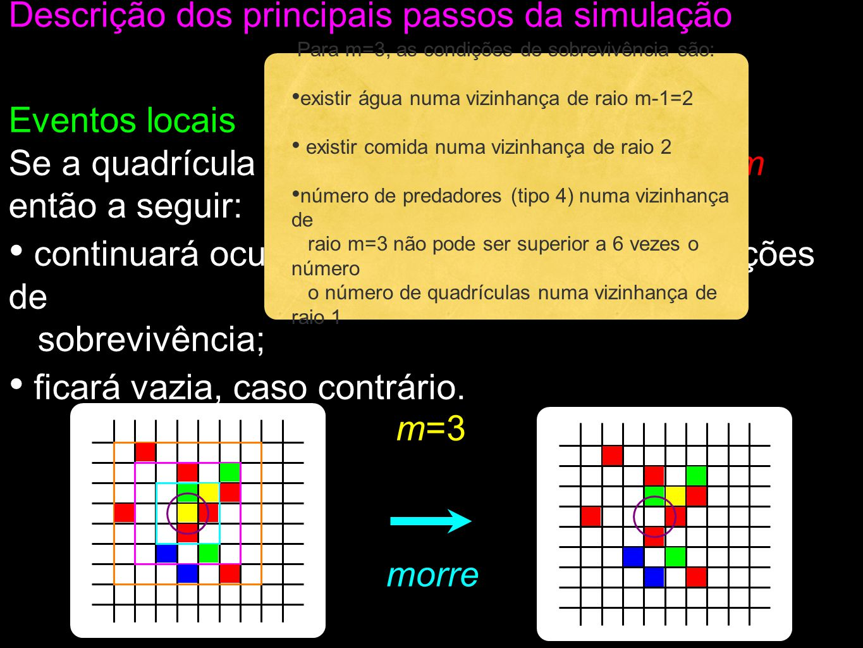 Eventos locais Se a quadrícula estiver ocupada pela espécie m então a seguir: continuará ocupada por m se esta tiver condições de sobrevivência; ficará vazia, caso contrário.