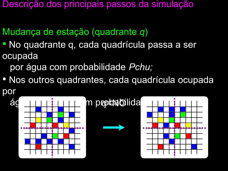 Mudança de estação (quadrante q) No quadrante q, cada quadrícula passa a ser ocupada por água com probabilidade Pchu; Nos outros quadrantes, cada quadrícula ocupada por água fica vazia com probabilidade Psec.