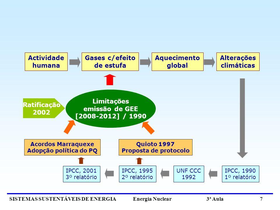 SISTEMAS SUSTENTÁVEIS DE ENERGIA Energia Nuclear 3ª Aula 7 Actividade humana Gases c/efeito de estufa Aquecimento global Alterações climáticas IPCC, 1995 2º relatório UNF CCC 1992 IPCC, 1990 1º relatório IPCC, 2001 3º relatório Limitações emissão de GEE [2008-2012] / 1990 Acordos Marraquexe Adopção política do PQ Quioto 1997 Proposta de protocolo Ratificação 2002