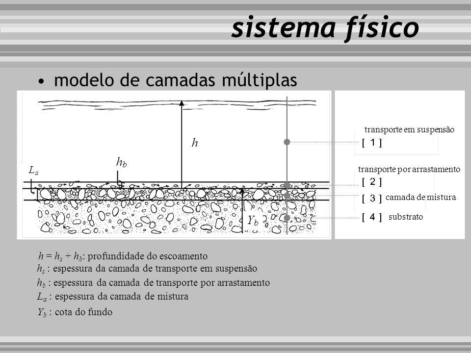 sistema físico modelo de camadas múltiplas transporte em suspensão transporte por arrastamento camada de mistura substrato h = h s + h b : profundidad
