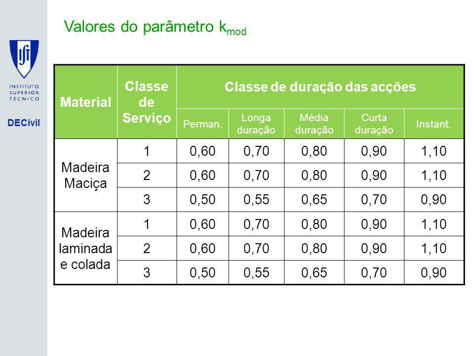 DECivil Valores do parâmetro k mod Material Classe de Serviço Classe de duração das acções Perman. Longa duração Média duração Curta duração Instant.