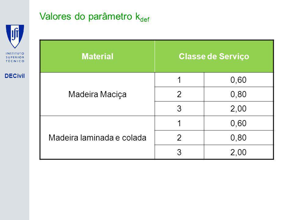 DECivil Valores do parâmetro k def MaterialClasse de Serviço Madeira Maciça 10,60 20,80 32,00 Madeira laminada e colada 10,60 20,80 32,00