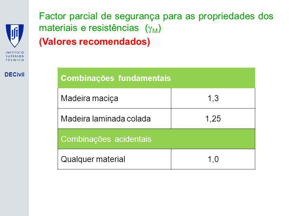 DECivil Factor parcial de segurança para as propriedades dos materiais e resistências ( M ) (Valores recomendados) Combinações fundamentais Madeira ma