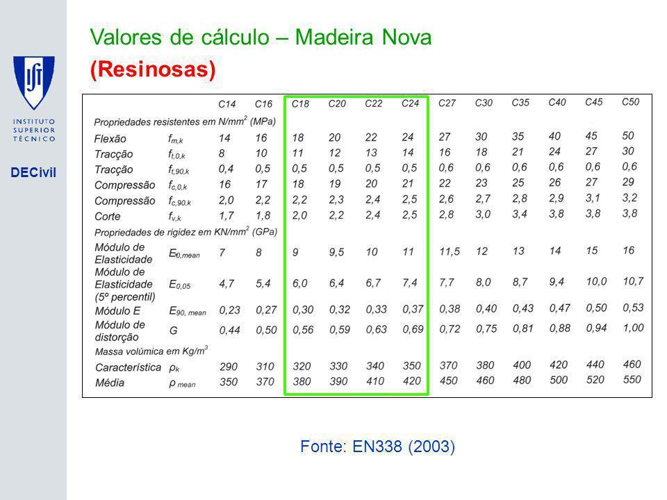 DECivil Valores de cálculo – Madeira Nova (Resinosas) Fonte: EN338 (2003)