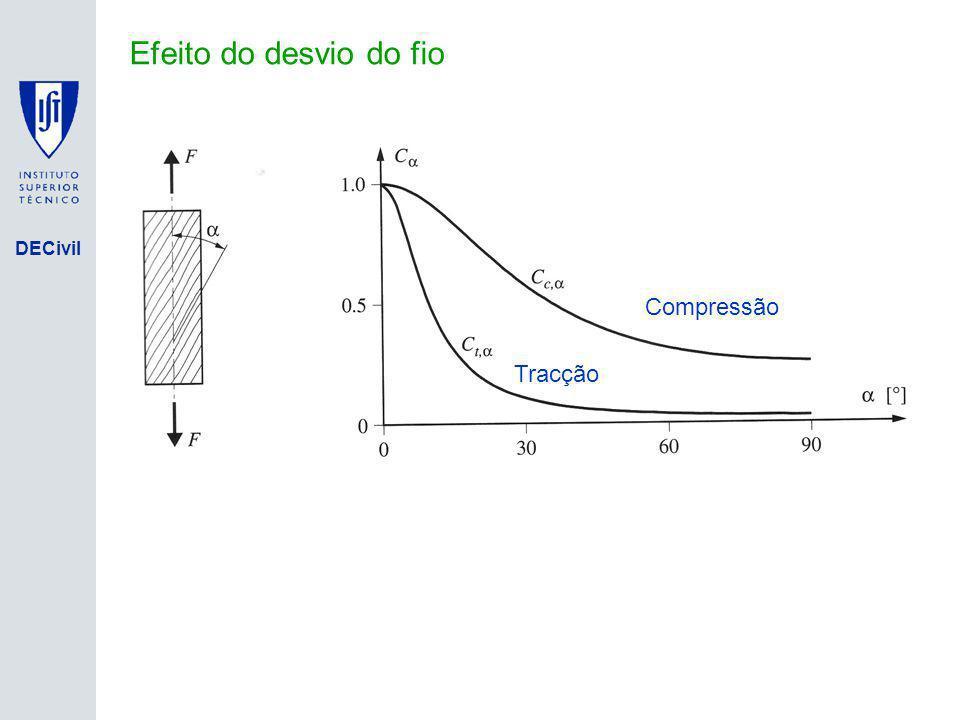 DECivil Efeito do desvio do fio Tracção Compressão