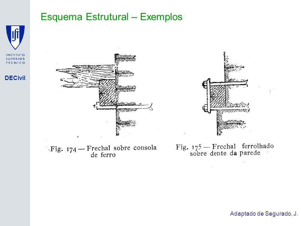 DECivil Esquema Estrutural – Exemplos Adaptado de Segurado, J.