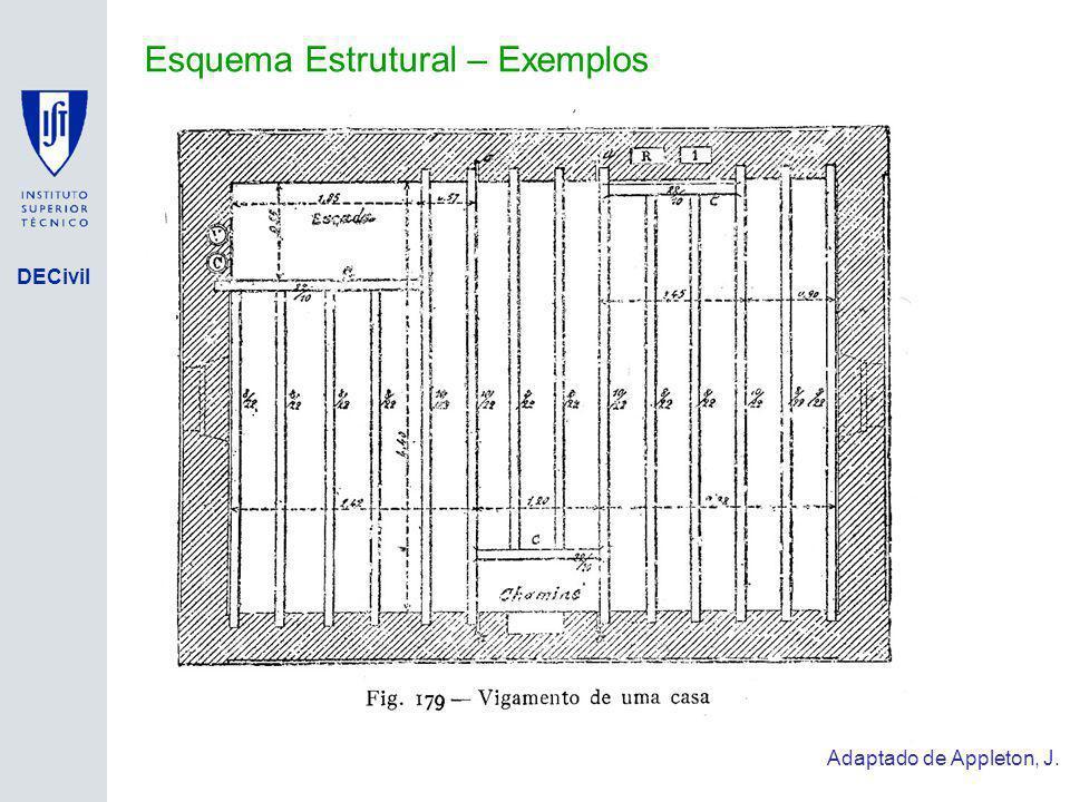 DECivil Esquema Estrutural – Exemplos Adaptado de Appleton, J.
