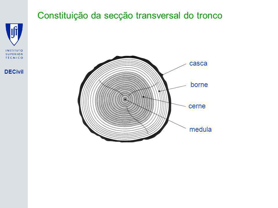 DECivil Fonte: EN338 (2003) Valores de cálculo – Madeira Nova (Folhosas)