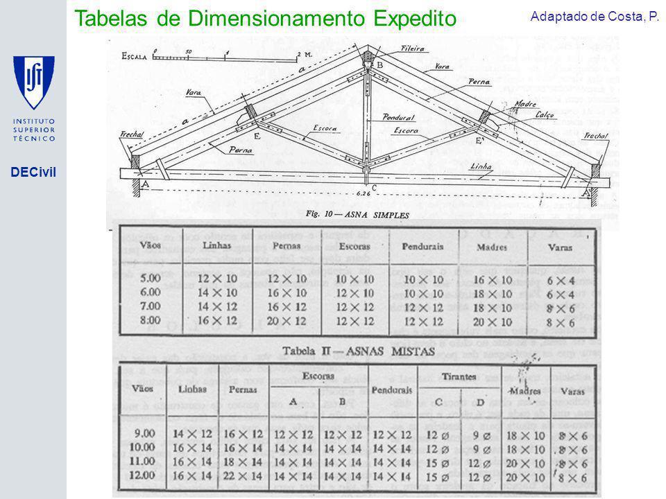 DECivil Tabelas de Dimensionamento Expedito Adaptado de Costa, P.