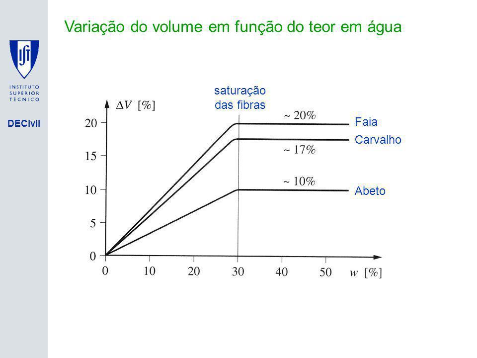DECivil Variação do volume em função do teor em água saturação das fibras Faia Carvalho Abeto