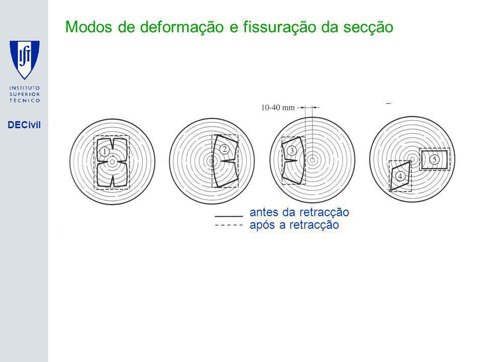 DECivil Evolução da fluência em flexão para 3 níveis de teor de água Tempo [dias] Deformação devido á fluência Deformação elástica instantânea