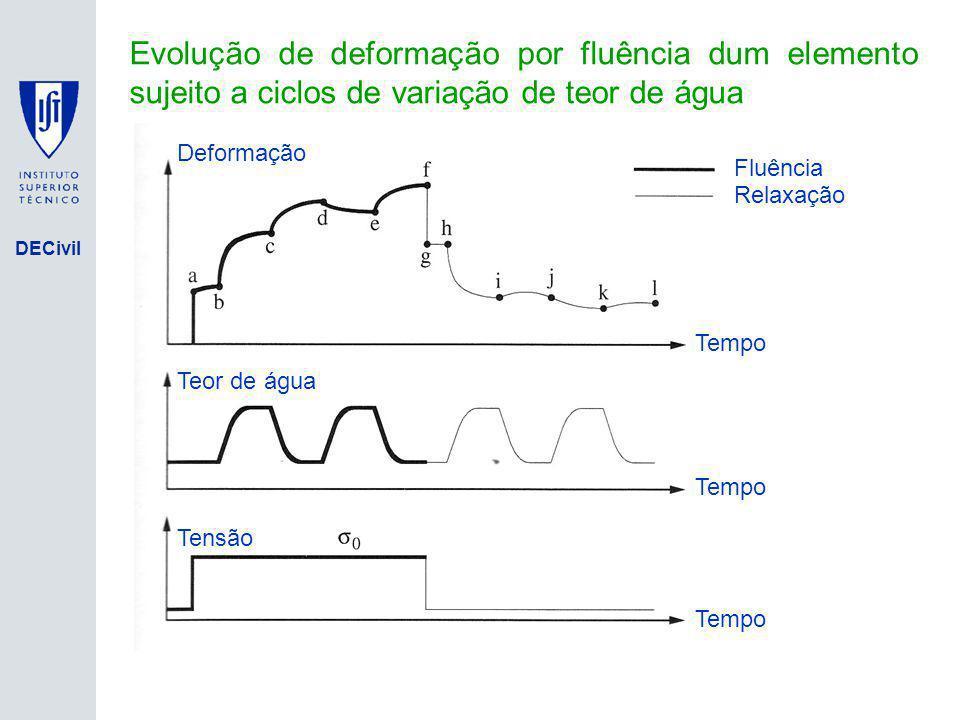 DECivil Evolução de deformação por fluência dum elemento sujeito a ciclos de variação de teor de água Tensão Tempo Teor de água Deformação Fluência Re