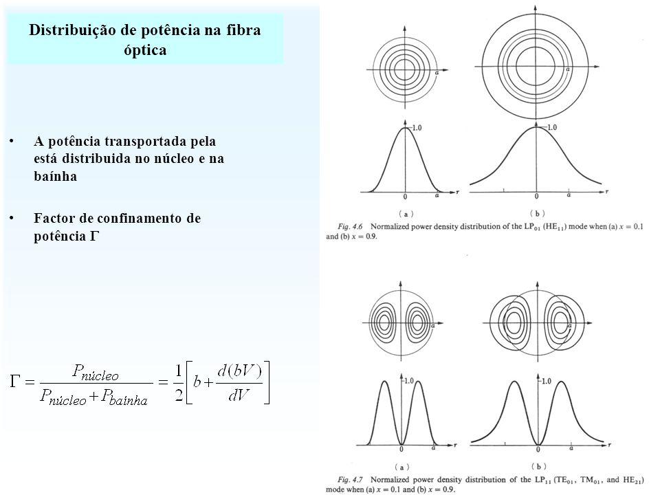 Distribuição de potência na fibra óptica A potência transportada pela está distribuida no núcleo e na baínha Factor de confinamento de potência