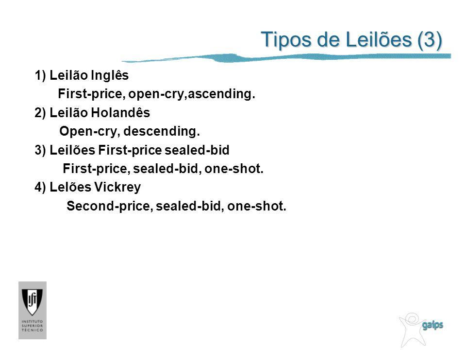 Tipos de Leilões (3) 1) Leilão Inglês First-price, open-cry,ascending. 2) Leilão Holandês Open-cry, descending. 3) Leilões First-price sealed-bid Firs
