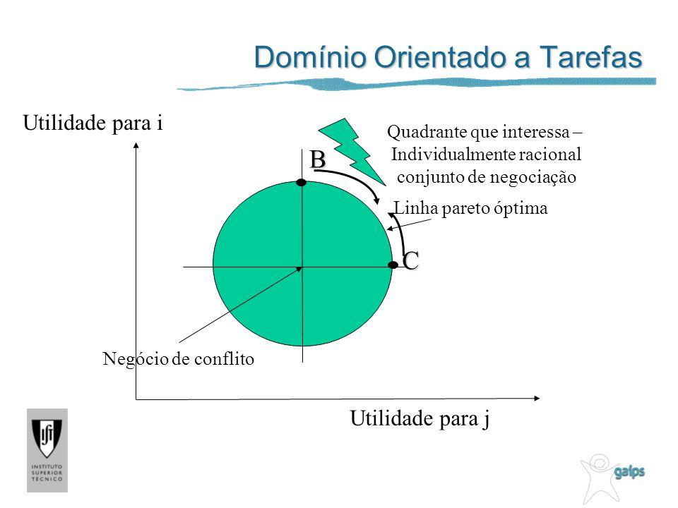 Domínio Orientado a Tarefas Utilidade para j Utilidade para i Negócio de conflito Linha pareto óptima Quadrante que interessa – Individualmente racion