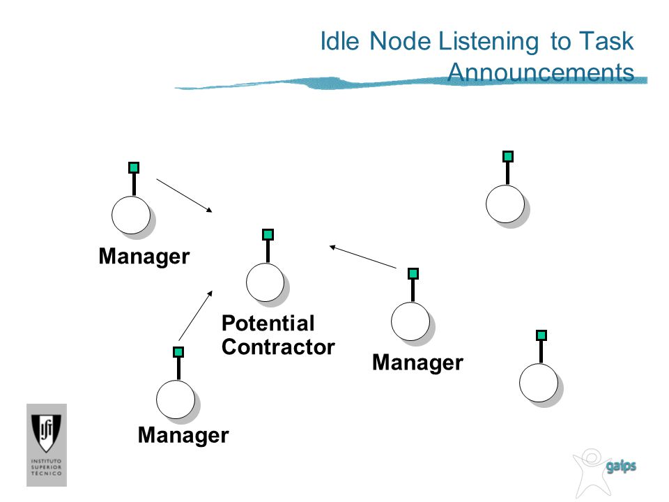 Manager Potential Contractor Idle Node Listening to Task Announcements