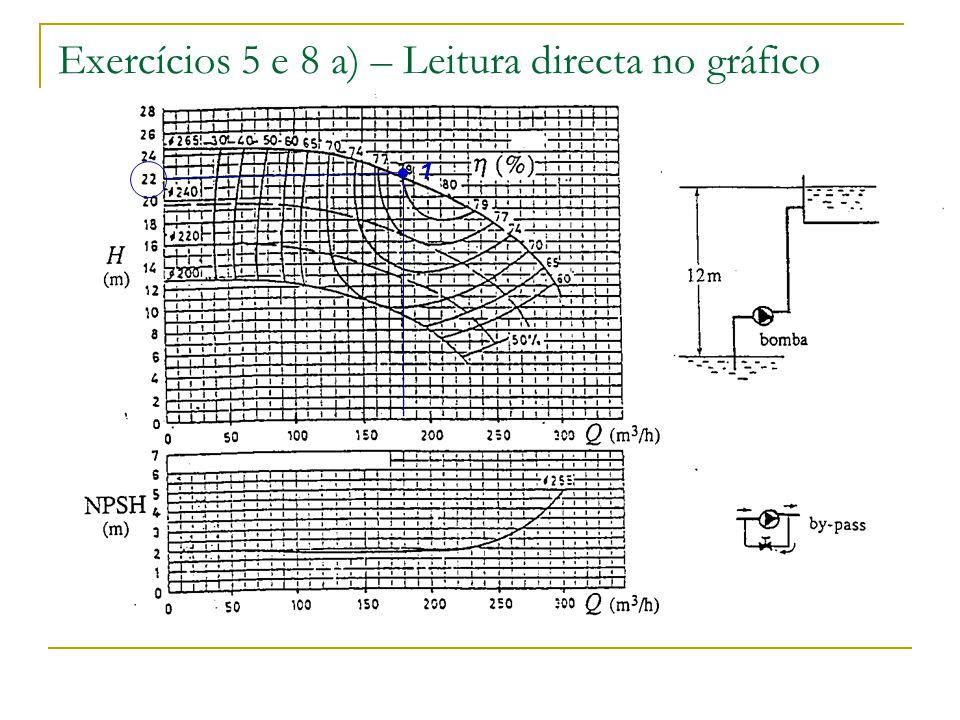 Exercícios 5 e 8 a) – Leitura directa no gráfico 1