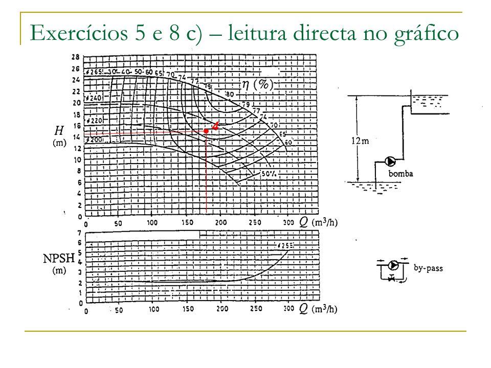 Exercícios 5 e 8 c) – leitura directa no gráfico 4