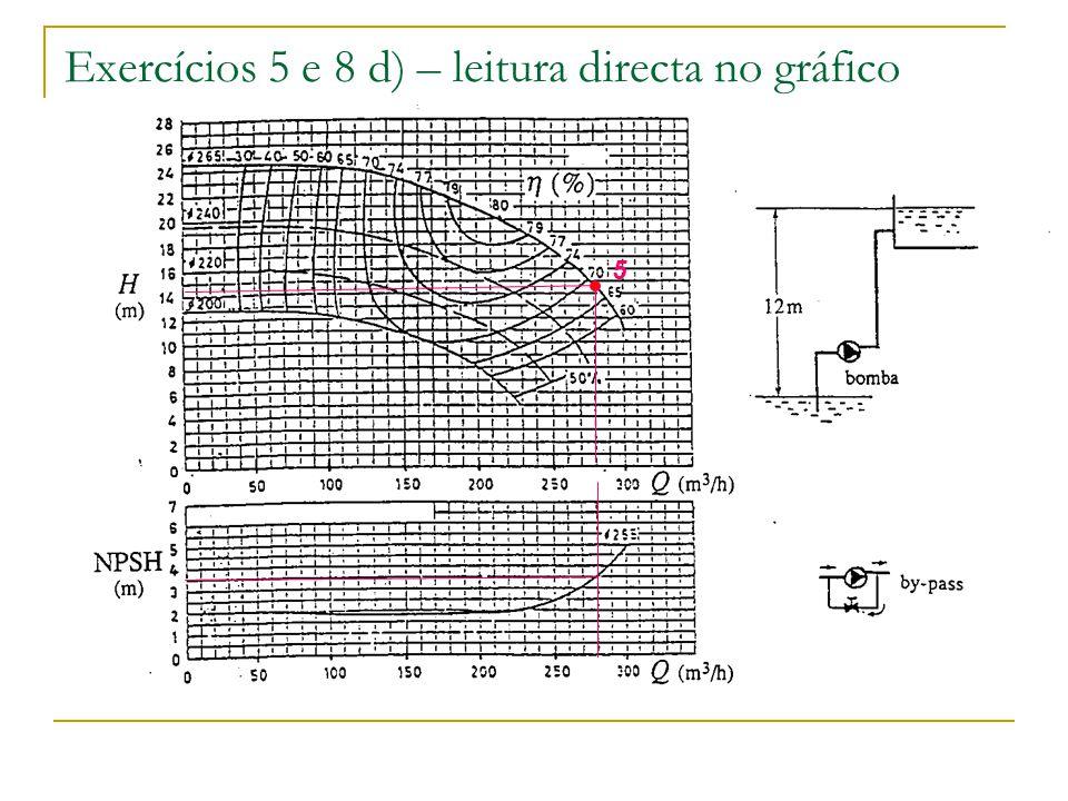 Exercícios 5 e 8 d) – leitura directa no gráfico 5