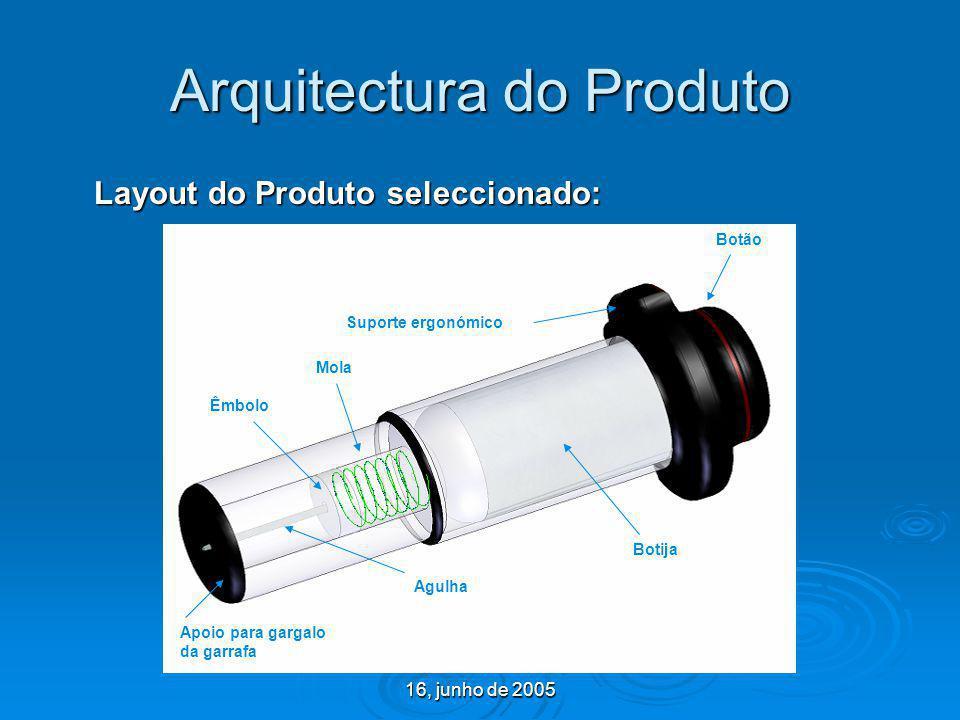 16, junho de 2005 Arquitectura do Produto Layout do Produto seleccionado: Botija Botão Agulha Êmbolo Apoio para gargalo da garrafa Mola Suporte ergonó