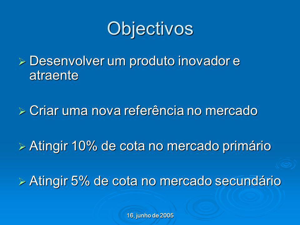 16, junho de 2005 Objectivos Desenvolver um produto inovador e atraente Desenvolver um produto inovador e atraente Criar uma nova referência no mercad