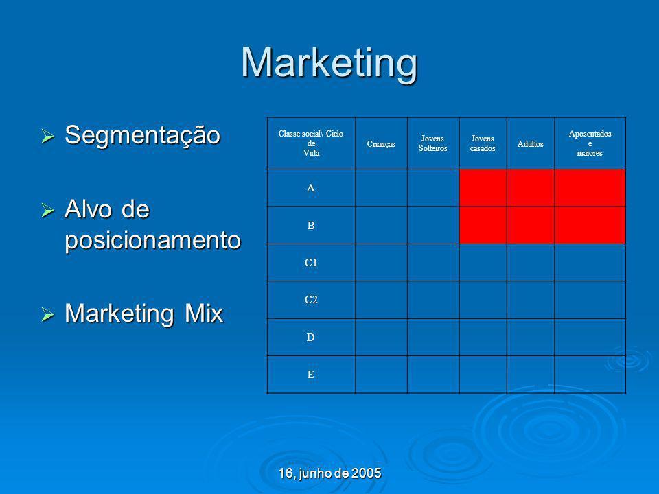 16, junho de 2005 Marketing Segmentação Segmentação Alvo de posicionamento Alvo de posicionamento Marketing Mix Marketing Mix Classe social\ Ciclo de
