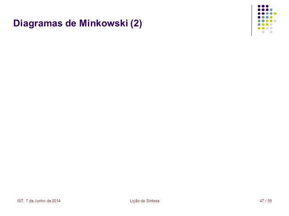 IST, 7 de Junho de 2014Lição de Síntese47 / 59 Diagramas de Minkowski (2)