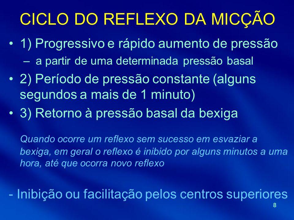 8 CICLO DO REFLEXO DA MICÇÃO 1) Progressivo e rápido aumento de pressão – a partir de uma determinada pressão basal 2) Período de pressão constante (a