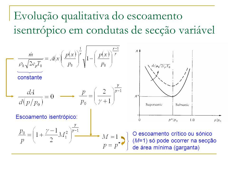 Evolução qualitativa do escoamento isentrópico em condutas de secção variável constante O escoamento crítico ou sónico (M=1) só pode ocorrer na secção