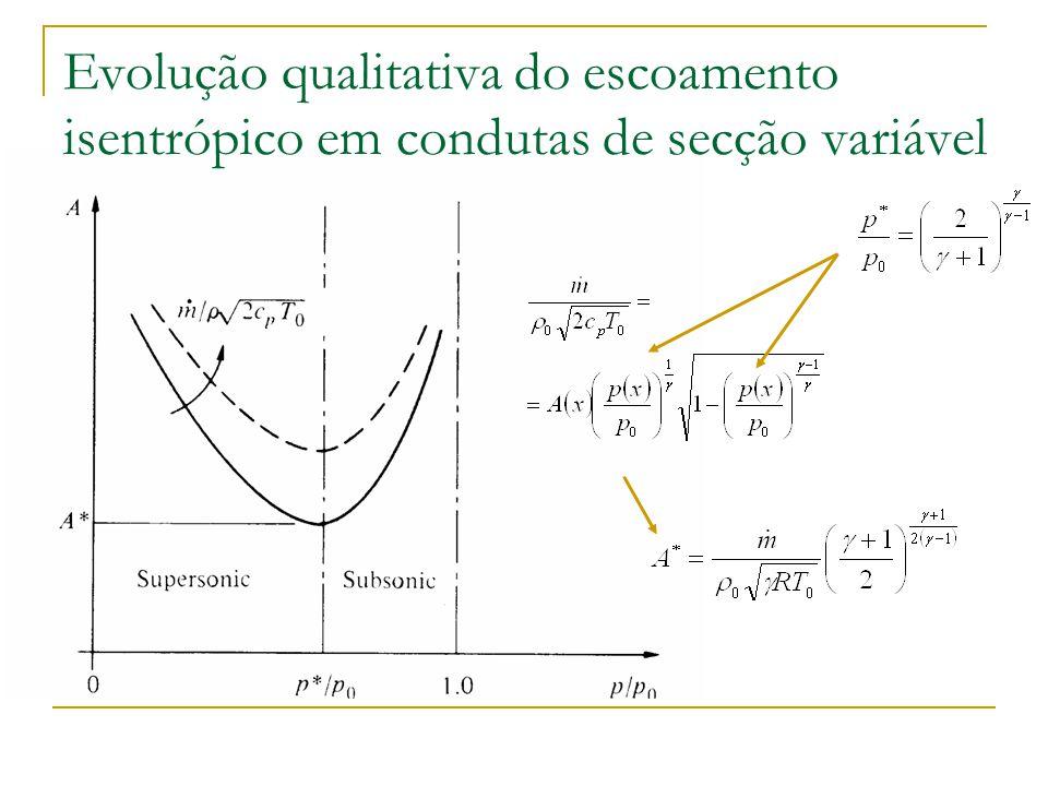 a) A min >A* caudal possível: M 1 em toda a conduta b) A min =A* caudal possível: M=1 na garganta c) A min <A* caudal impossível (independente de p s -p e ): Tubeira estrangulada