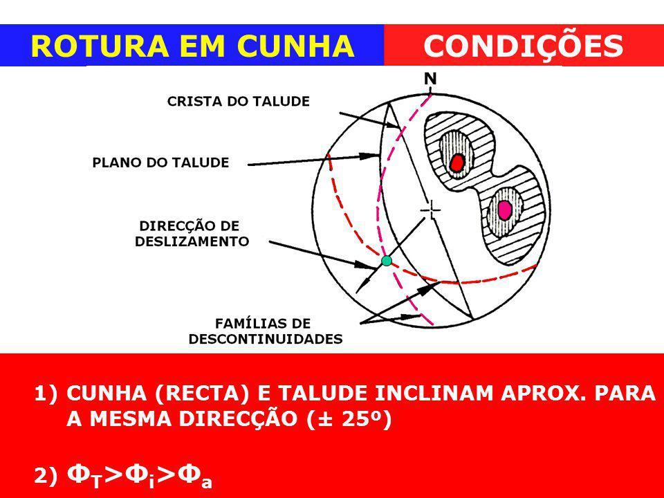 ROTURA EM CUNHACONDIÇÕES 1)CUNHA (RECTA) E TALUDE INCLINAM APROX. PARA A MESMA DIRECÇÃO (± 25º) 2) Ф T >Ф i >Ф a