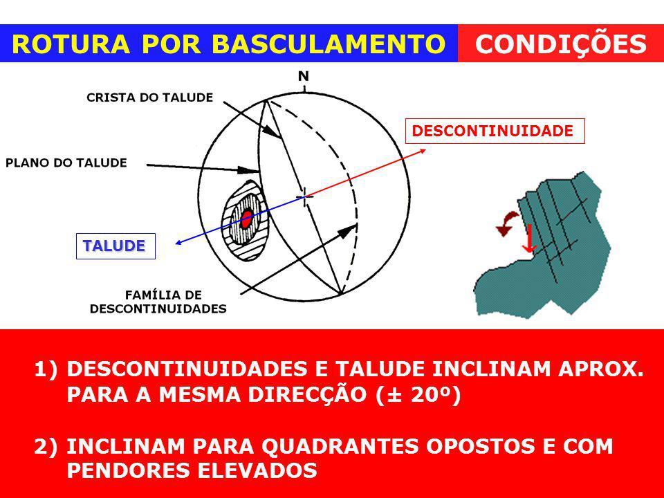 1)DESCONTINUIDADES E TALUDE INCLINAM APROX. PARA A MESMA DIRECÇÃO (± 20º) 2) INCLINAM PARA QUADRANTES OPOSTOS E COM PENDORES ELEVADOS ROTURA POR BASCU