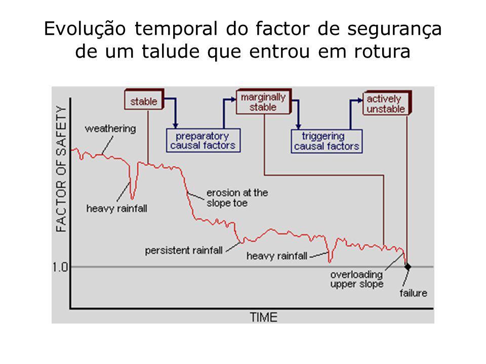 Evolução temporal do factor de segurança de um talude que entrou em rotura
