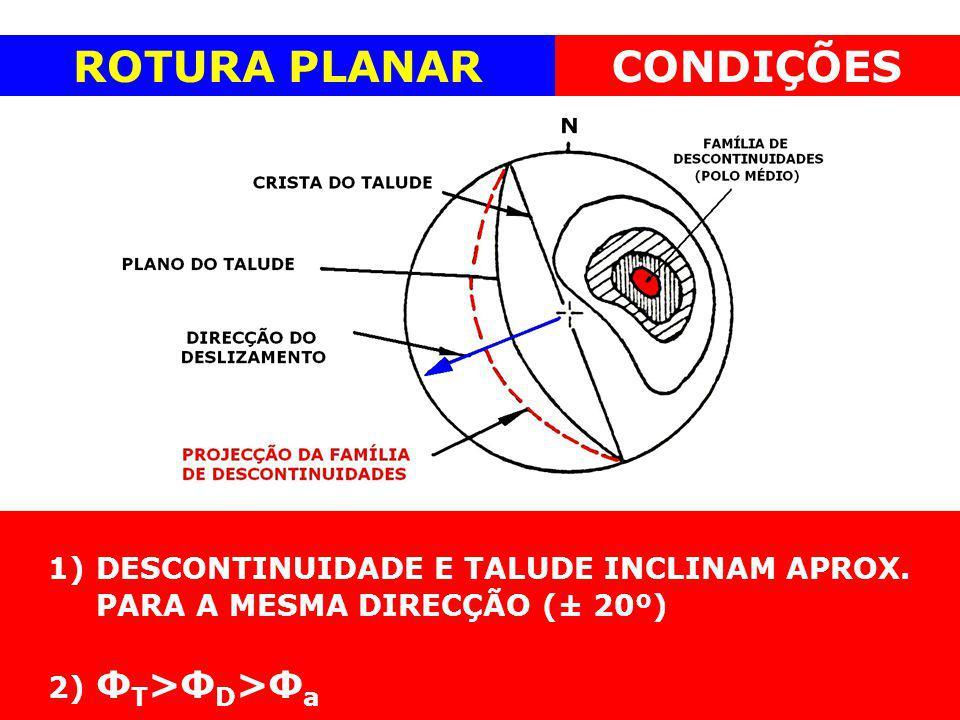 ROTURA PLANAR 1)DESCONTINUIDADE E TALUDE INCLINAM APROX. PARA A MESMA DIRECÇÃO (± 20º) 2) Ф T >Ф D >Ф a CONDIÇÕESROTURA PLANARCONDIÇÕES