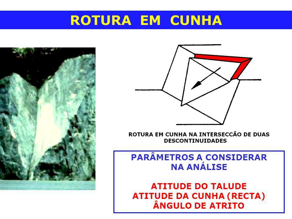 ROTURA EM CUNHA PARÂMETROS A CONSIDERAR NA ANÁLISE ATITUDE DO TALUDE ATITUDE DA CUNHA (RECTA) ÂNGULO DE ATRITO