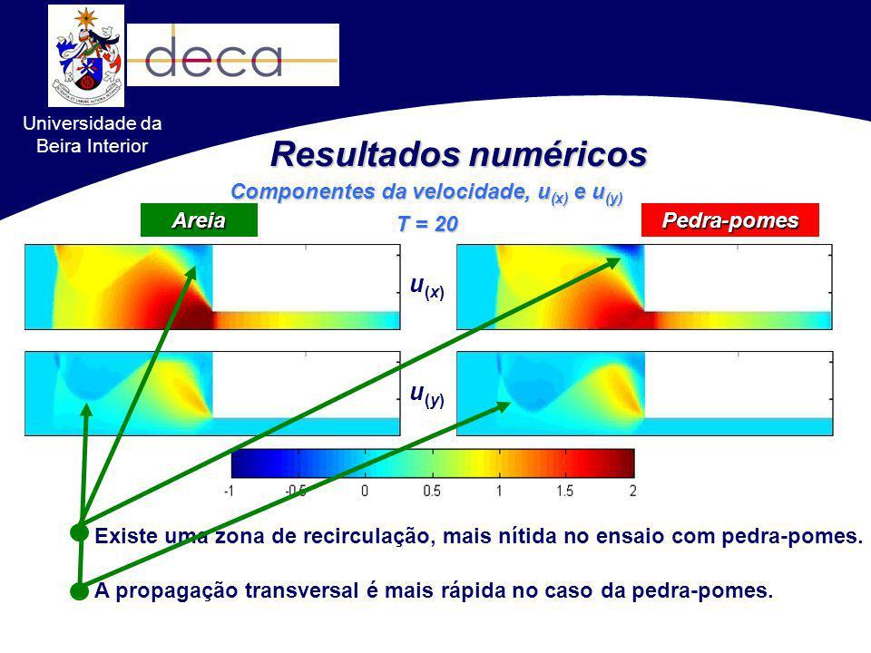 Resultados numéricos Pedra-pomes Componentes da velocidade, u (x) e u (y) T = 20 Areia Existe uma zona de recirculação, mais nítida no ensaio com pedr