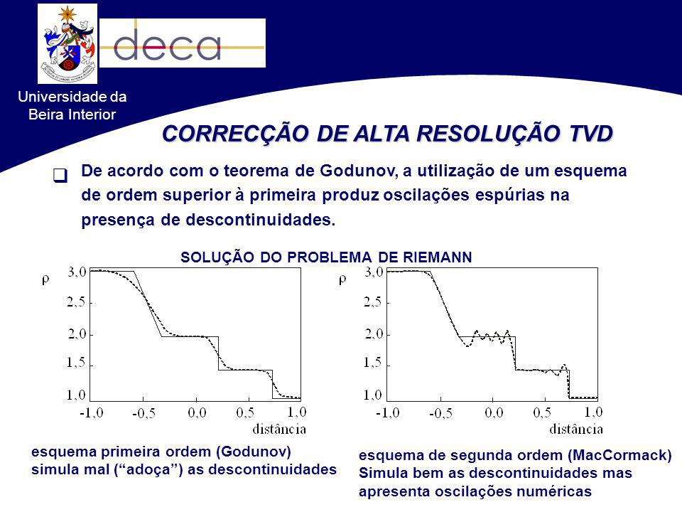 De acordo com o teorema de Godunov, a utilização de um esquema de ordem superior à primeira produz oscilações espúrias na presença de descontinuidades